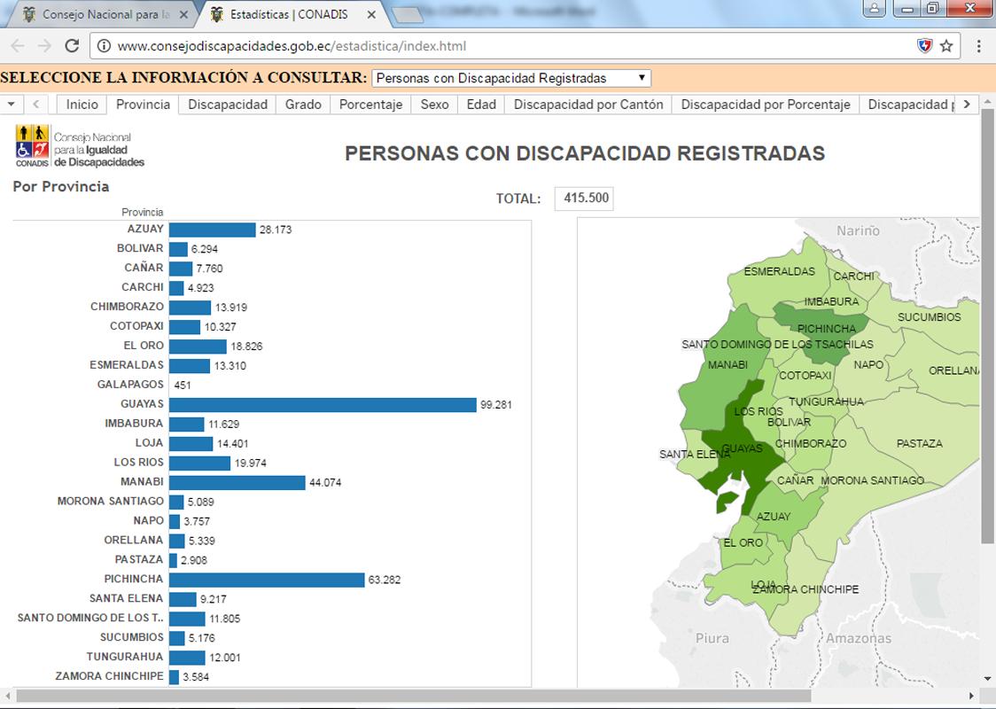 La cifra de ecuatorianos con discapacidad cae de 1\'653.000 a 415.500 ...